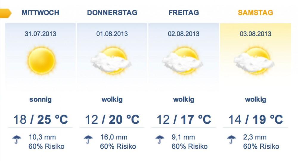 16 Tage Wettervorhersage - Angenehme Temperaturen erwarten uns.